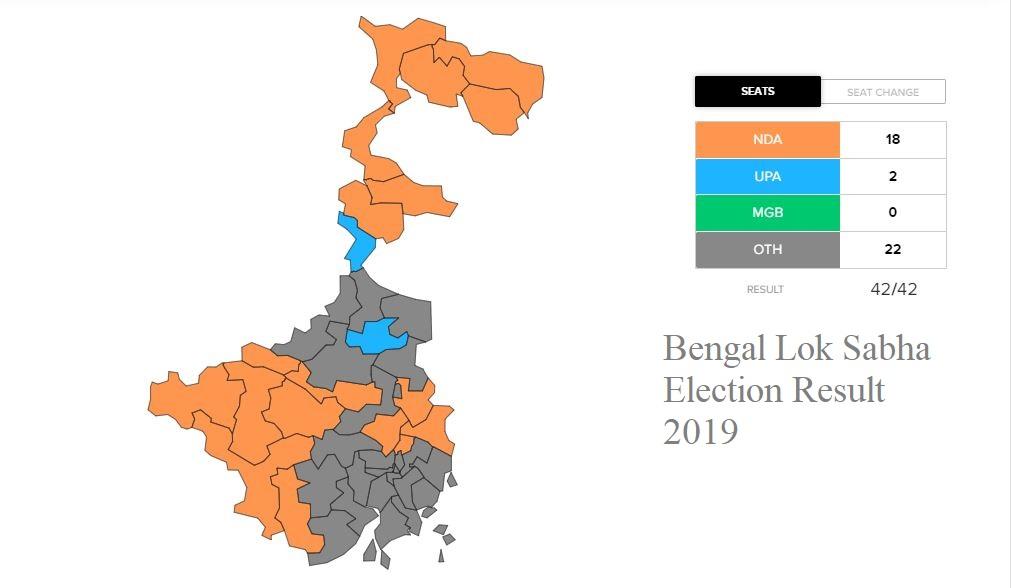 Bengal Lok Sabha Election Result 2019
