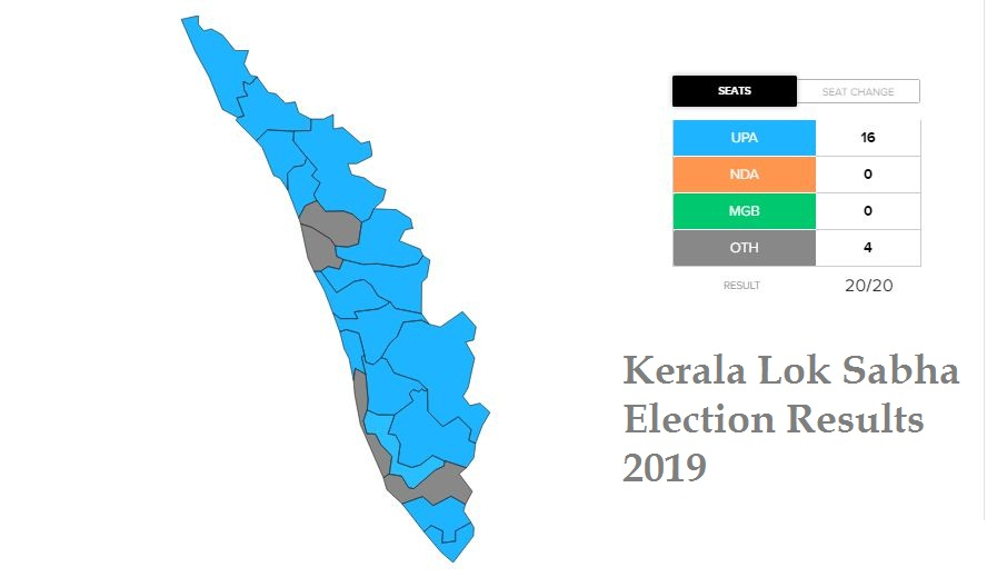 Kerala Lok Sabha Election Results 2019