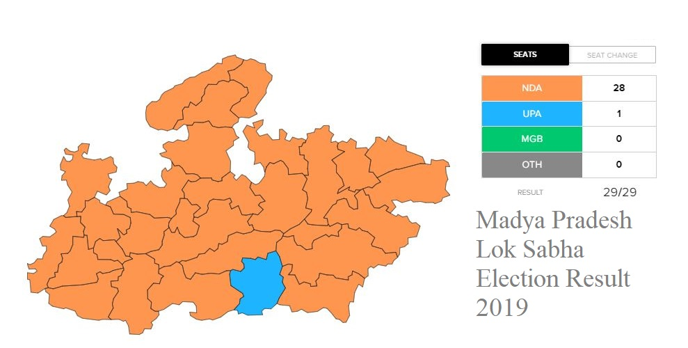 Madya Pradesh Lok Sabha Election Result 2019