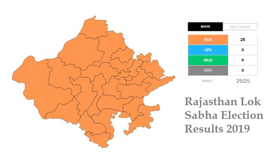 Rajasthan Lok Sabha Election Results 2019