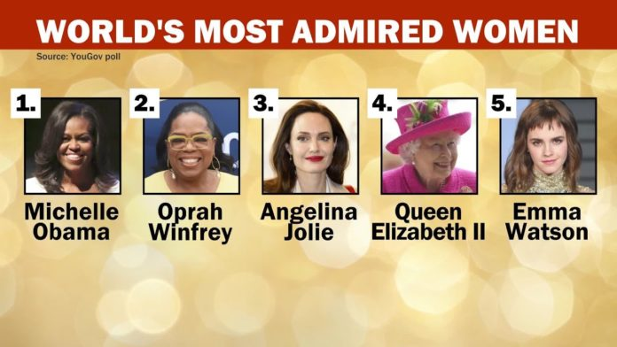 World Most Admired Woman 2019