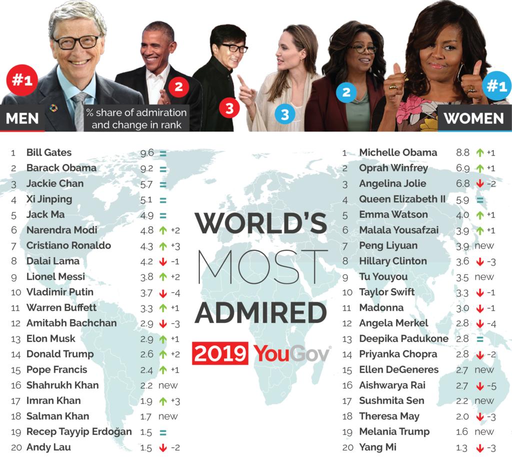 Worlds Most Admired Man Women 2019